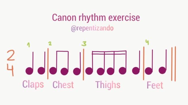 canon ritmo
