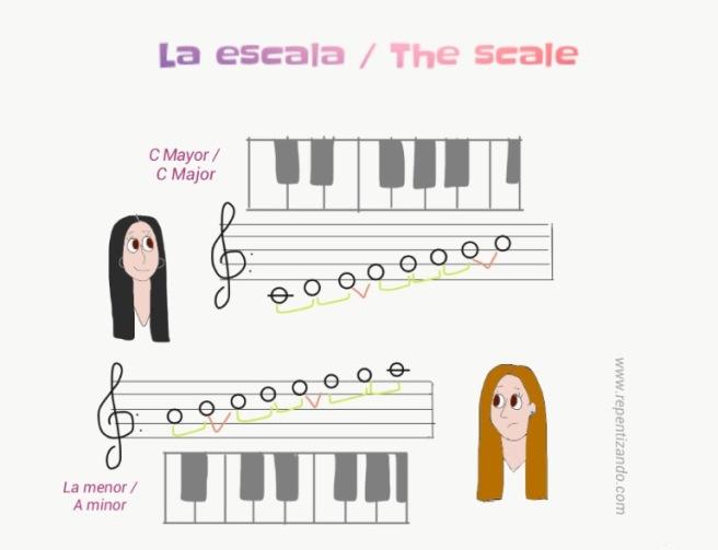 La escala